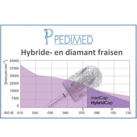 grafiek ISO